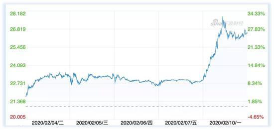 (Slack股价在2月10日迎来一轮暴涨。数据来源:新浪财经)