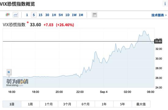 纳指狂跌5%,苹果单日蒸发1.23万亿元!