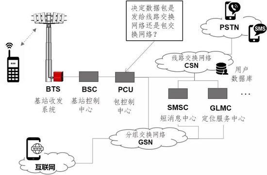 ▲传统电信网络