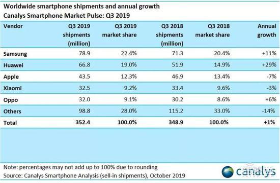 ▲2019年三季度环球智能手机市场份额