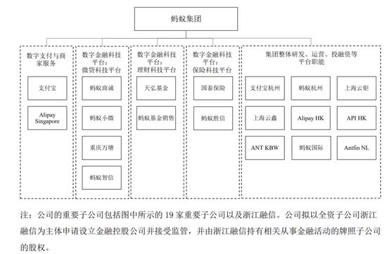 图4:各业务板块及重要公司的对应关系 来源:公司资料、中泰国际研究部