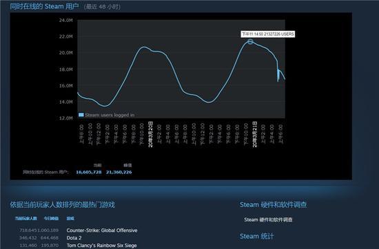 时隔6天 Steam同时在线人数突破2100万打破记录