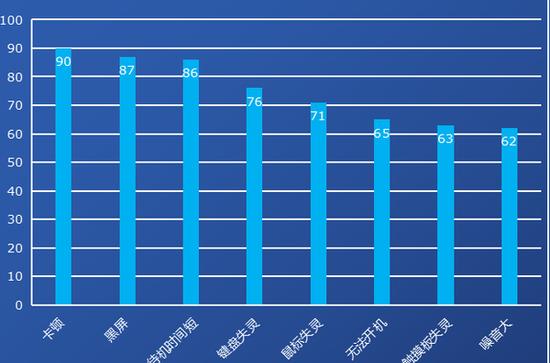 PC质量关注度报告:游戏本卡顿、商务本续航虚标
