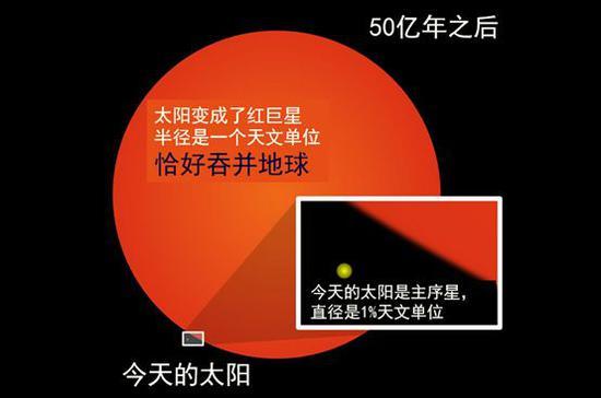 50亿年后,地球将被太阳吞并