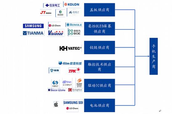 ▲可折叠屏幕手机产业链,图片来源于国盛证券。