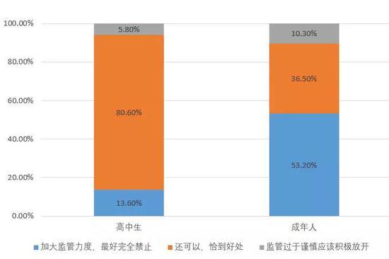 图表说明:转基因食品的生产和进口,您认为中国政府的监管力度?
