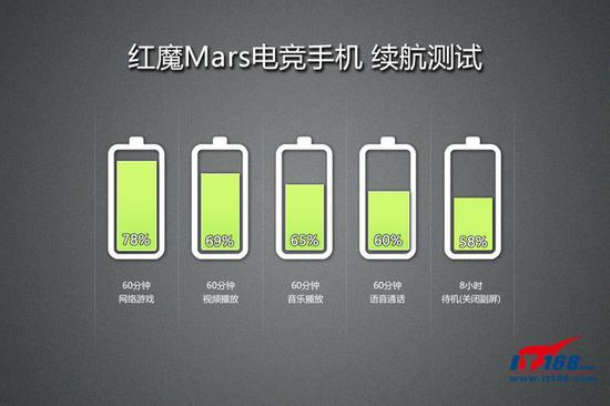 ▲红魔Mars电竞手机充电测试