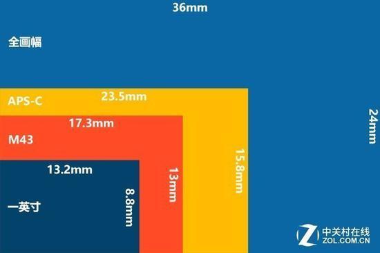 各种相机传感器尺寸示意图