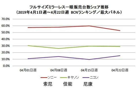 4月日本地区全幅微单销量分布(数据来自BCN)