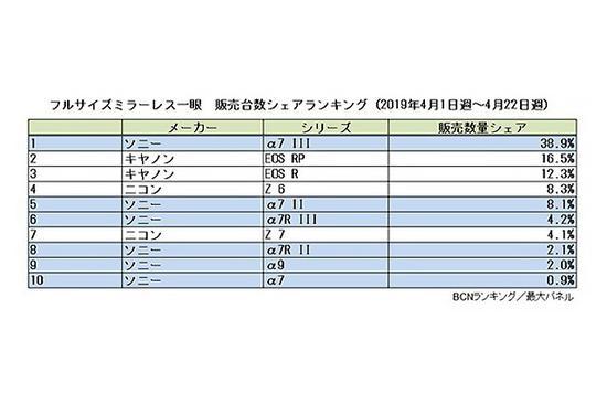 4月日本地区全幅微单机型销量排行(数据来自BCN)