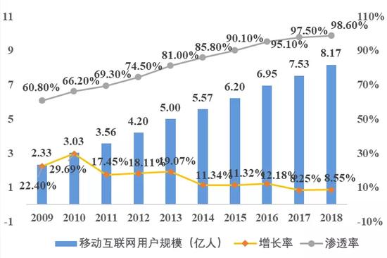 数据来源:CNNIC、国泰君安证券研究
