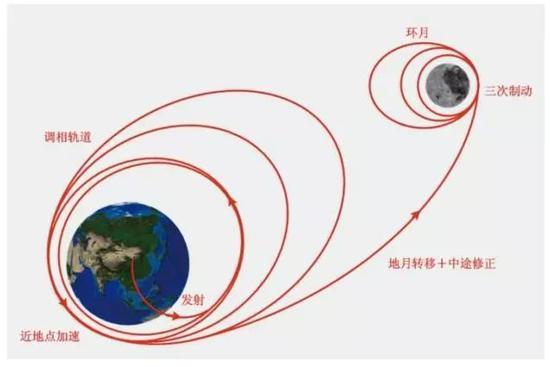 嫦娥一号轨道示意图。(图片来自中国探月与深空探测网)