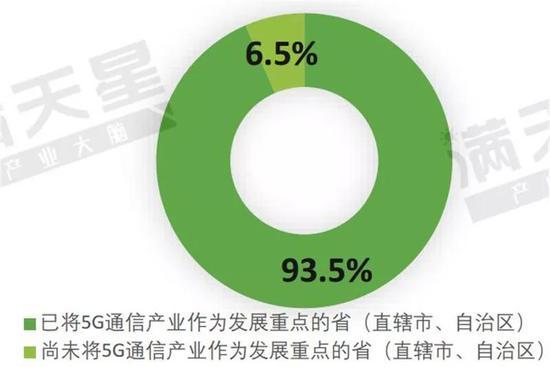 ▲2019年全国重点发展5G产业区域占比