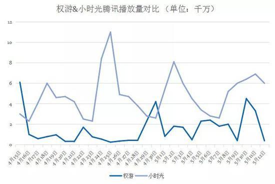 (4月15日-5月12日,权游和小时光在腾讯视频的播放量,原始数据来源:艺恩数据)