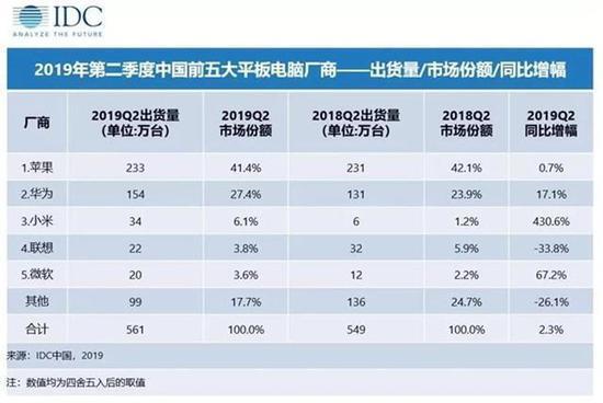 <b>二季度国内平板市场同比再涨 华为/苹果差距再次缩小</b>