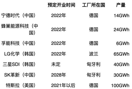 表1:世界主要电池厂家在欧洲的设厂情况。出处:根据日本《周刊钻石》(2021年4月3日)相关数据笔者制作。