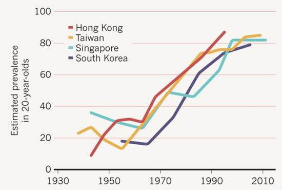 △东亚各地区的近视率领先全球,但半个世纪前也不高(来源:nature.com)