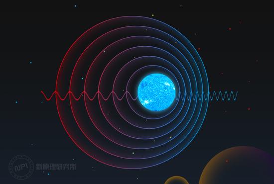 多普勒效应。| 图片来源:新原理研究所