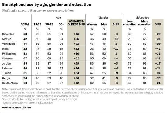 ▲不同年龄、性别和教育程度成年群体智能手机使用情况(来源:美国皮尤研究中心)