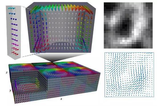 钛酸铅极化三维图。左边为第二性原理模拟结果,右边为4D-STEM观测下的最中间层极化的面内涡旋态分布。右上为环形暗场成像(ADF)图。