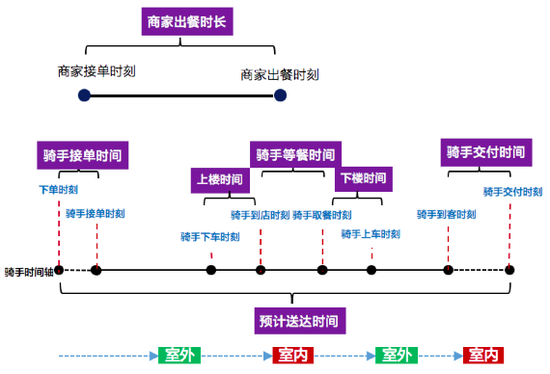 上图是一位骑手履约全过程的时间轴,一个订单的整体过程中涉及各种时长参数,可以看到有十几个节点,其中关键时长达到七个