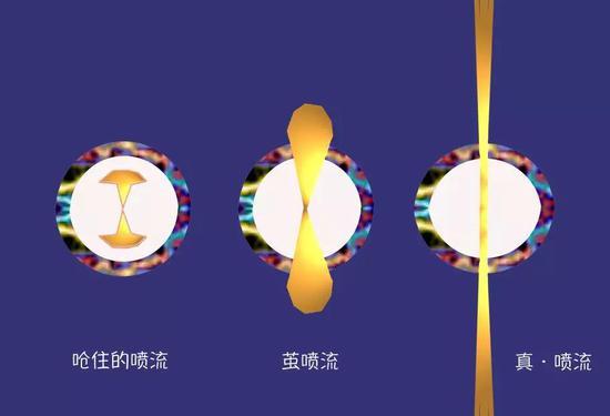 不同类型喷流的示意图。绘制者:Yuki、王善钦