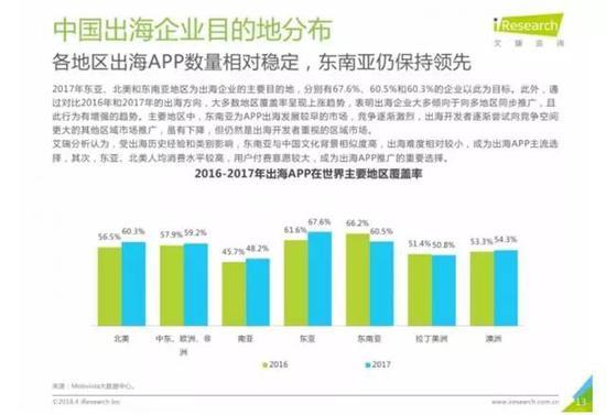 艾瑞咨询《2018年中国移动互联网出海环境全揭秘》