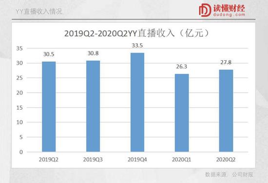 YY直播36亿美元卖身百度,李学凌的战略大转移