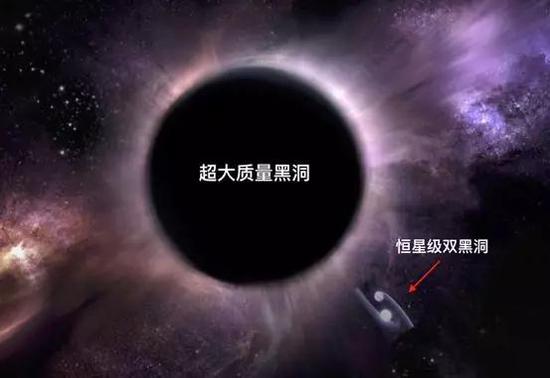 由超大质量黑洞和恒星级黑洞组成b-EMRI系统。 韩文标供图