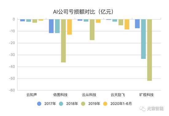 (注:旷视科技2019年报告期为1-6月份,2020年数据缺失;云天励飞2020年报告期为1-9月份。下同。)