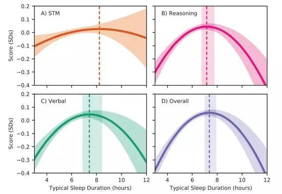 ▲睡得太多或太少,都会影响大脑认知能力(图片来源:参考资料[1])