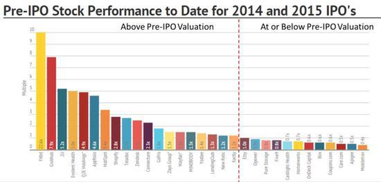 40%的公司由于由于pre-IPO估值过高,都未能从IPO获得太多利益