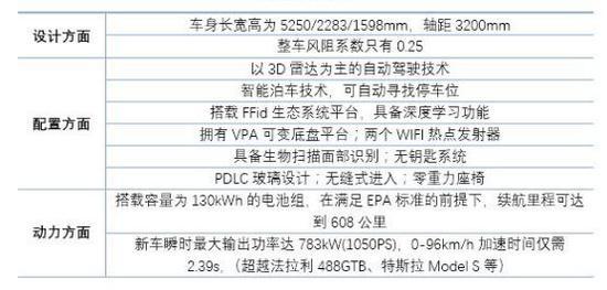 """FF91体现的""""科技含量""""(根据公开数据整理)"""