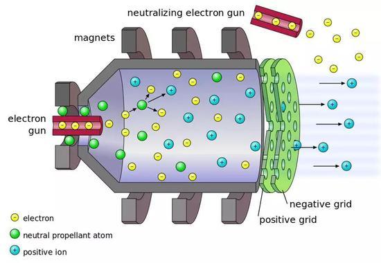 (离子电推发动机原理示意图,图中两块绿色的板即为加速用的栅格板。图片来源Wikipedia)