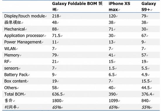 ▲可折叠手机元器件成本对比,图片来源于国盛证券。