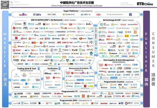 中国程序化广告技术生态图,来源:RTBChina