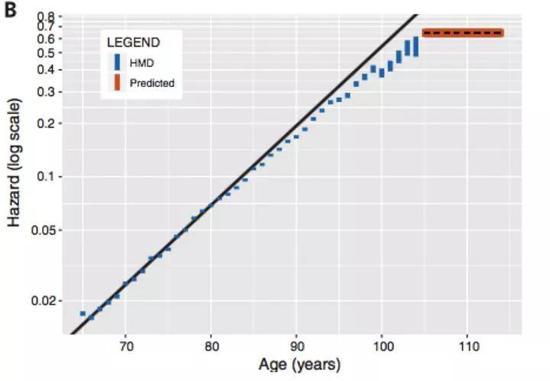 图2 80 岁后死亡风险增长趋缓,105 岁后进入平台期