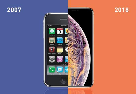 一文看尽iPhone的十二载变迁