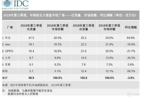 """高通发布两款新芯片 官方微博下中国手机扎堆""""打卡"""""""