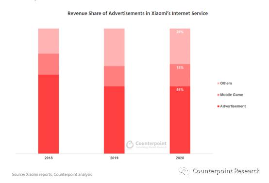 研究机构:小米平均42.74%毛利润由互联网服务贡献 大部分来自广告