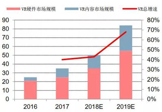 ▲VR全球市场规模预测