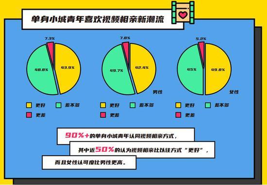 """大数据揭秘""""云相亲"""":近5成人认为视频相亲效果更好"""