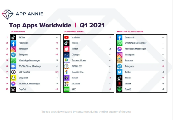 Q1季度:用户在iOS和Android应用上的花费增加了40%
