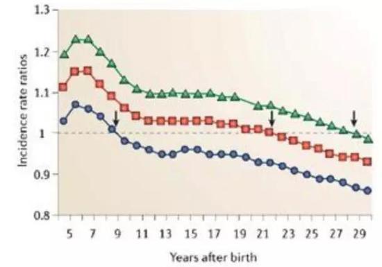头胎小于25岁的(蓝色),比25-29岁(红色)、30岁以上生育的女性,各个年龄阶段的患病风险都更低,而三个群体患病风险均先增后降。图片来源:参考文献[1]。