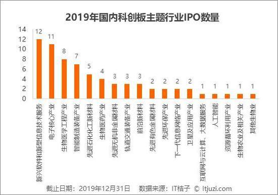 2019年IPO解读:263家企业上市,新经济公司占了56%
