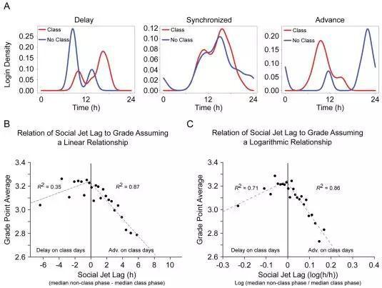 无论是提前于生物钟还是晚于生物钟,社会时差都和学业表现下降相关。