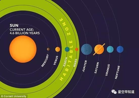 太阳系的宜居带范围,可以看到地球和火星落在宜居带范围内来源:NASA