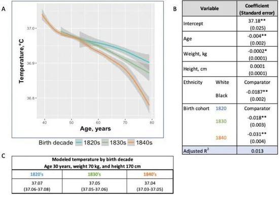 1840-1940年間的男性體溫變化(圖片來自:參考資料1)