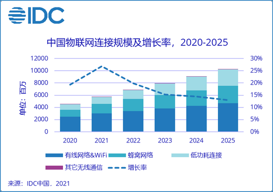 IDC:2025年中国物联网IP总连接量将达102.7亿
