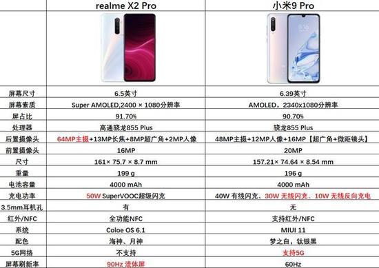 性价比王座之争 realme X2 Pro对比小米9 Pro